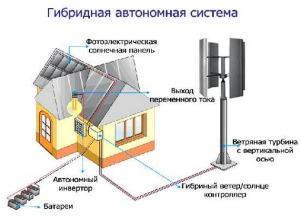 Энергонезависимый автономный дом – это реально?
