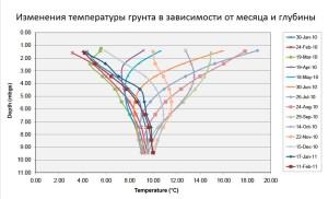 современные изменения температуры грунта по месяцам